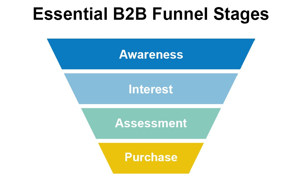 Essential B2B Funnel Stages